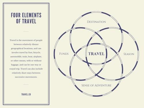 small resolution of travel 4 circle venn diagram