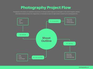 Free Online Flowchart Maker: Design Custom Flowcharts in Canva