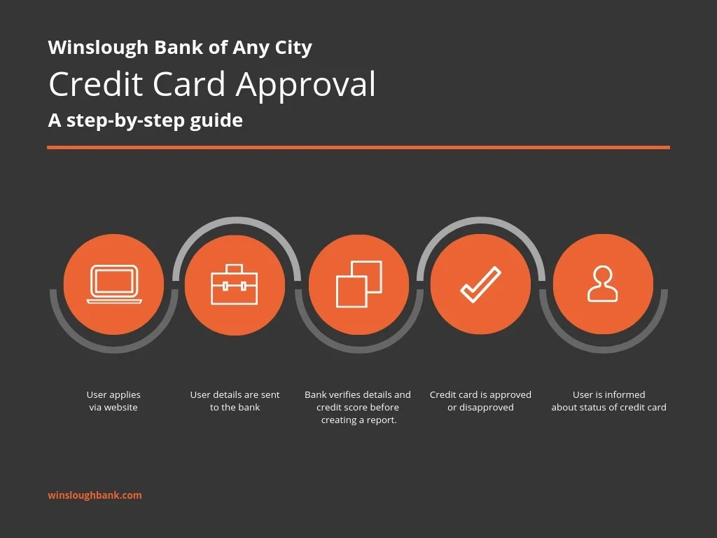 hight resolution of bank credit card process flow