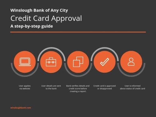 small resolution of bank credit card process flow