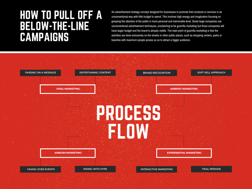 Free Online Process Flow Maker Design Custom Process