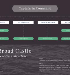 free online work breakdown structure maker design a custom work breakdown structure in canva [ 1024 x 768 Pixel ]