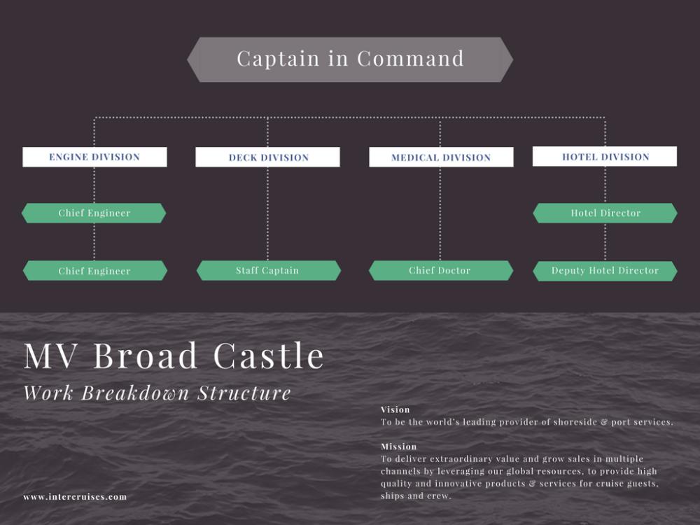 medium resolution of free online work breakdown structure maker design a custom work breakdown structure in canva