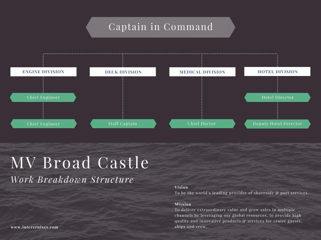 hight resolution of free online work breakdown structure maker design a custom work breakdown structure in canva