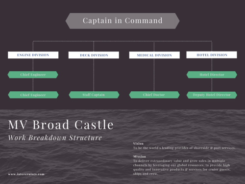 small resolution of free online work breakdown structure maker design a custom work breakdown structure in canva