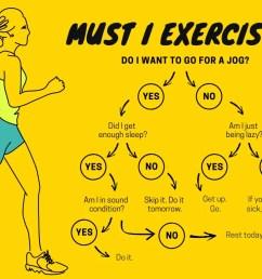yellow exercise decision tree chart [ 1024 x 768 Pixel ]
