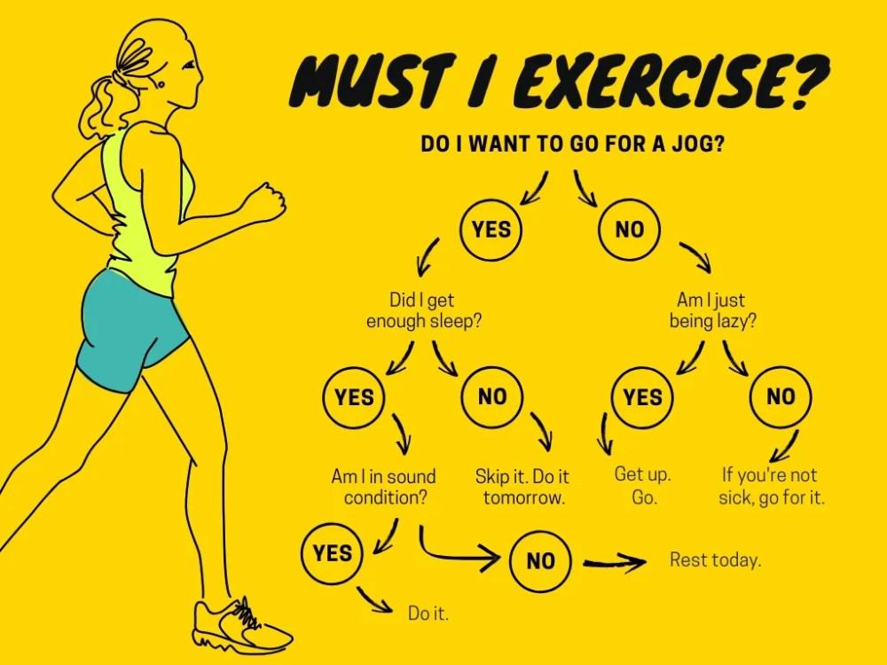 medium resolution of yellow exercise decision tree chart