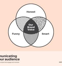brand voice 3 circle venn diagram [ 1024 x 768 Pixel ]