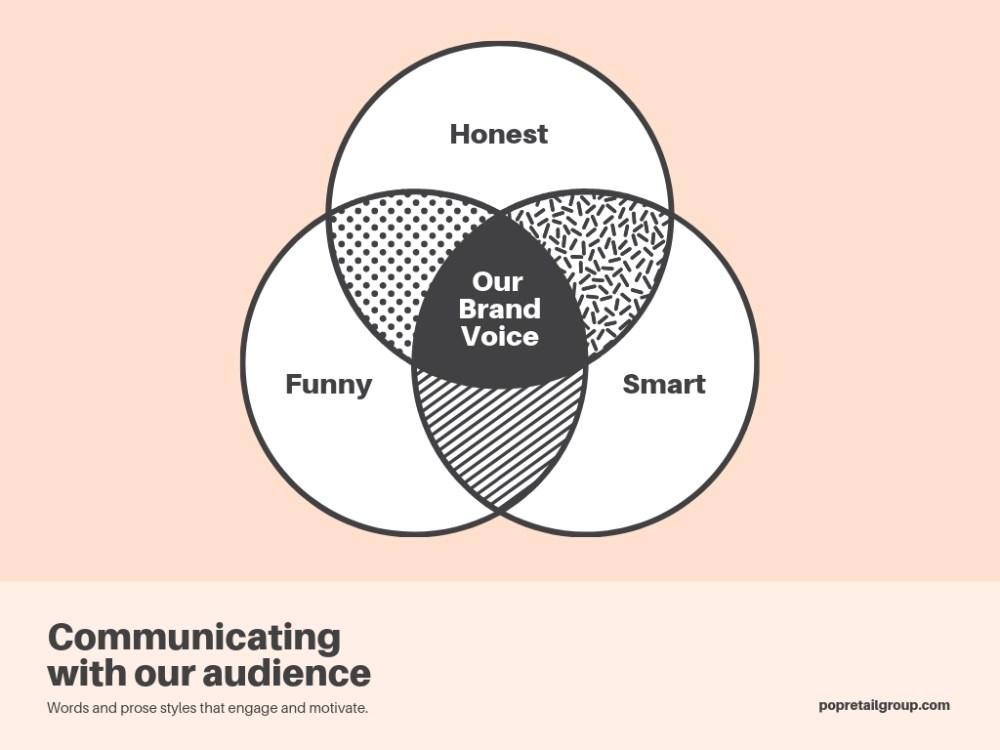 medium resolution of brand voice 3 circle venn diagram