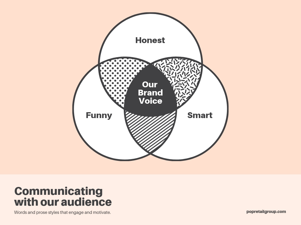 hight resolution of brand voice 3 circle venn diagram