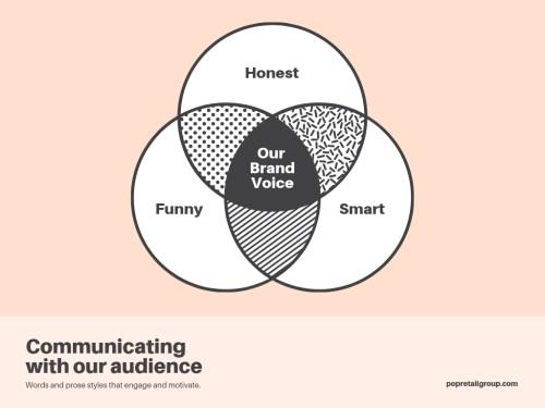 small resolution of brand voice 3 circle venn diagram