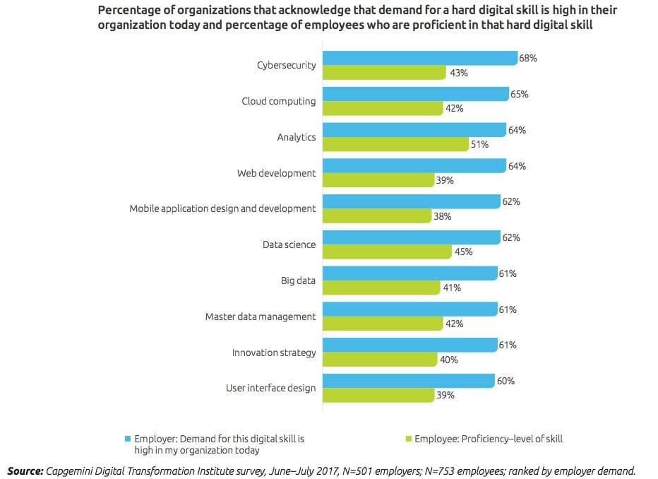 Digital talent gap