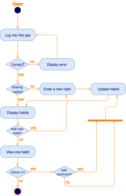 course registration activity diagram 2016 ford f150 headlight wiring create uml diagrams in draw io can get quite complex quickly so you will need to use line jumps make your easier follow