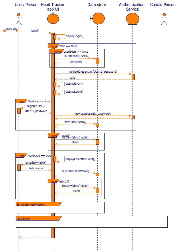 uml sequence diagram alternate flow free wiring diagrams weebly create in draw io putting it all together the