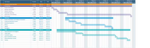 small resolution of a gantt chart is a bar chart used when planning projects to show dependencies resources deliverables and due dates project managers use them to break