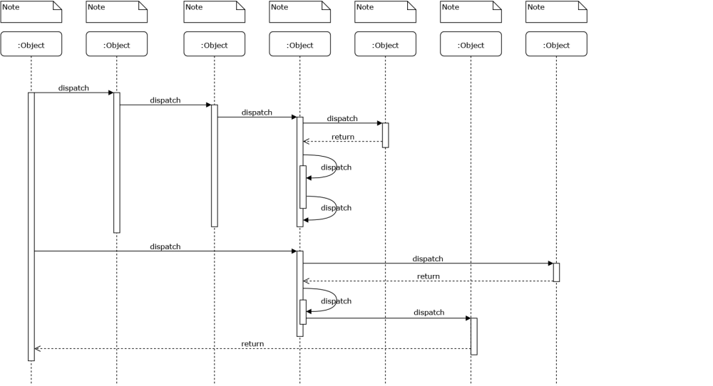 medium resolution of sequence diagram