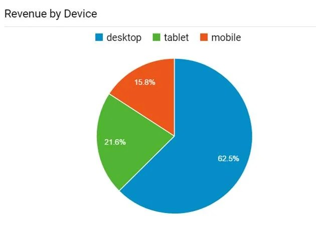 Desktop beats mobile devices at ebooks about ebooks computers fandeluxe Image collections
