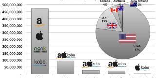 Global ebook sales