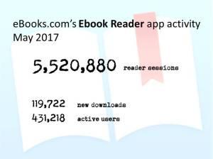 Ebook Reader usage stats May 2017