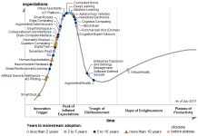 First time to ebooks gartners hype cycle 2017 a familiar curve for ebooks fandeluxe Gallery