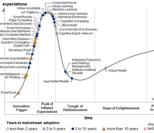 Gartner's Hype Cycle for Emerging Technologies 2017