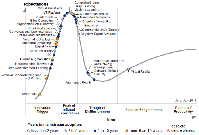 Gartner's Hype Cycle for Emerging Technologies 2017