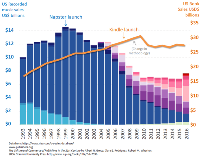 Chart of Comparison of US Music and Book Sales Revenue