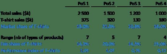 data table fair share