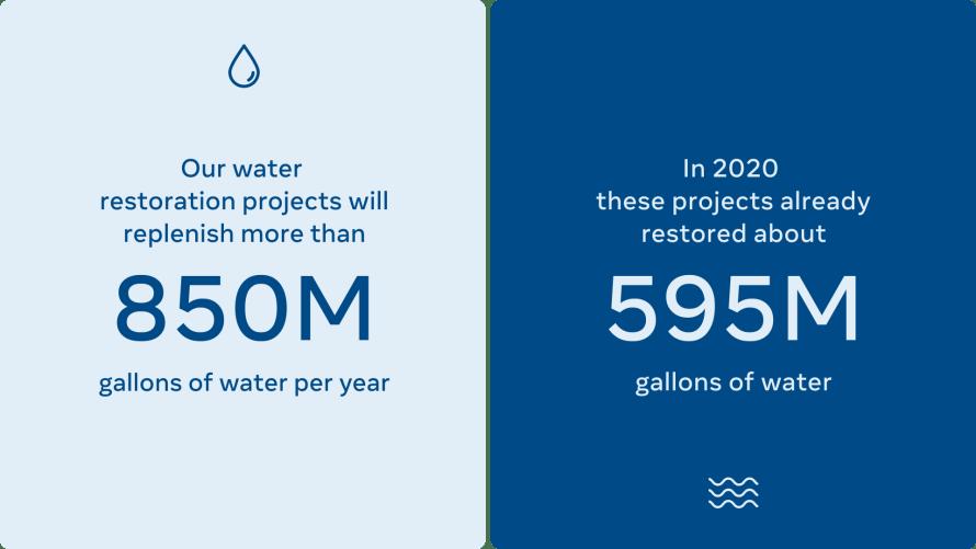 Water restoration stat graphic