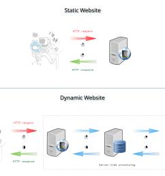 static vs dynamic server processing [ 1750 x 1225 Pixel ]