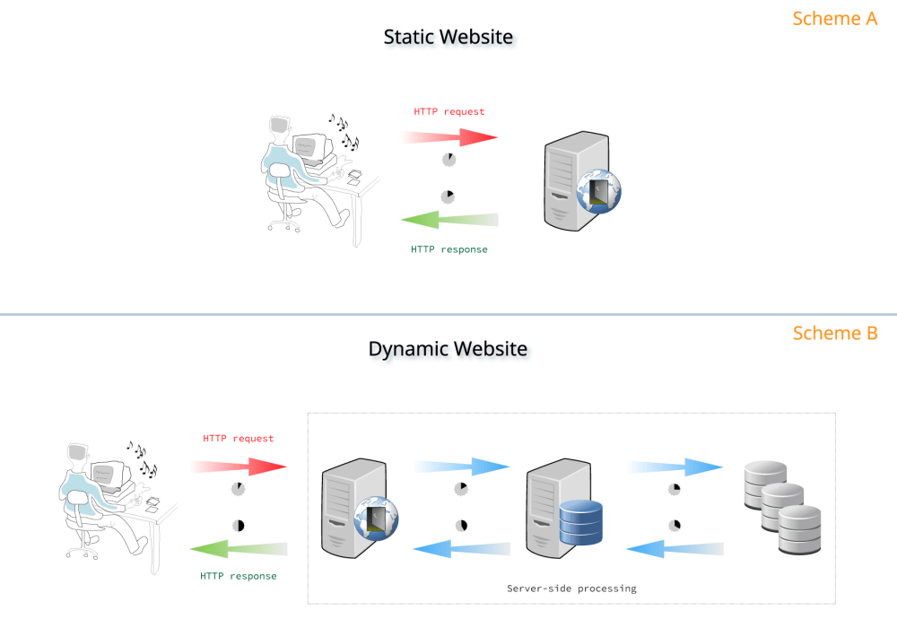 medium resolution of static vs dynamic server processing