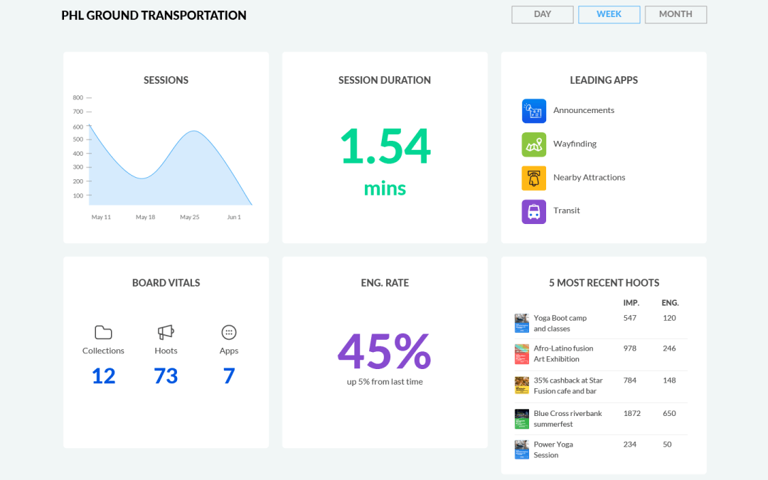 HootBoard's New Analytics Dashboard Helps You Engage Users!