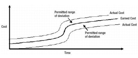 5-1.1 Develop Cost Management Plan