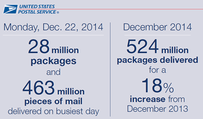 December 2014 delivery numbers
