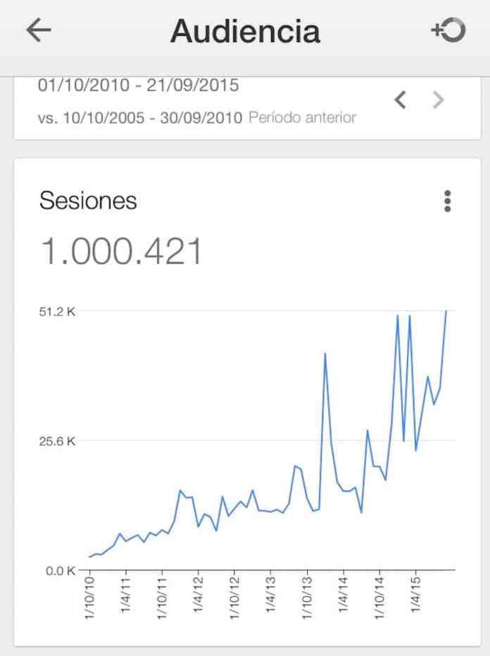 Nuestro primer millón de visitas
