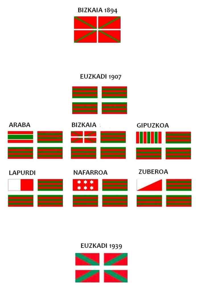 Evolución de la Ikurriña desde su idea original de ser la bandera de Bizkaia dentro de la Confederación vasca(conformada por todos los territorios, confederados como hermanos libres e iguales), hasta representar a todo el país. En ese primer esquema de banderas, cada uno de los seis territorios tenía su propia «ikurriña» y había una que representaba a toda la nación.