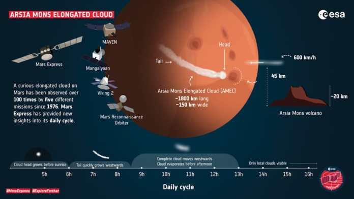 Perfil de la nube alargada de Arsia Mons