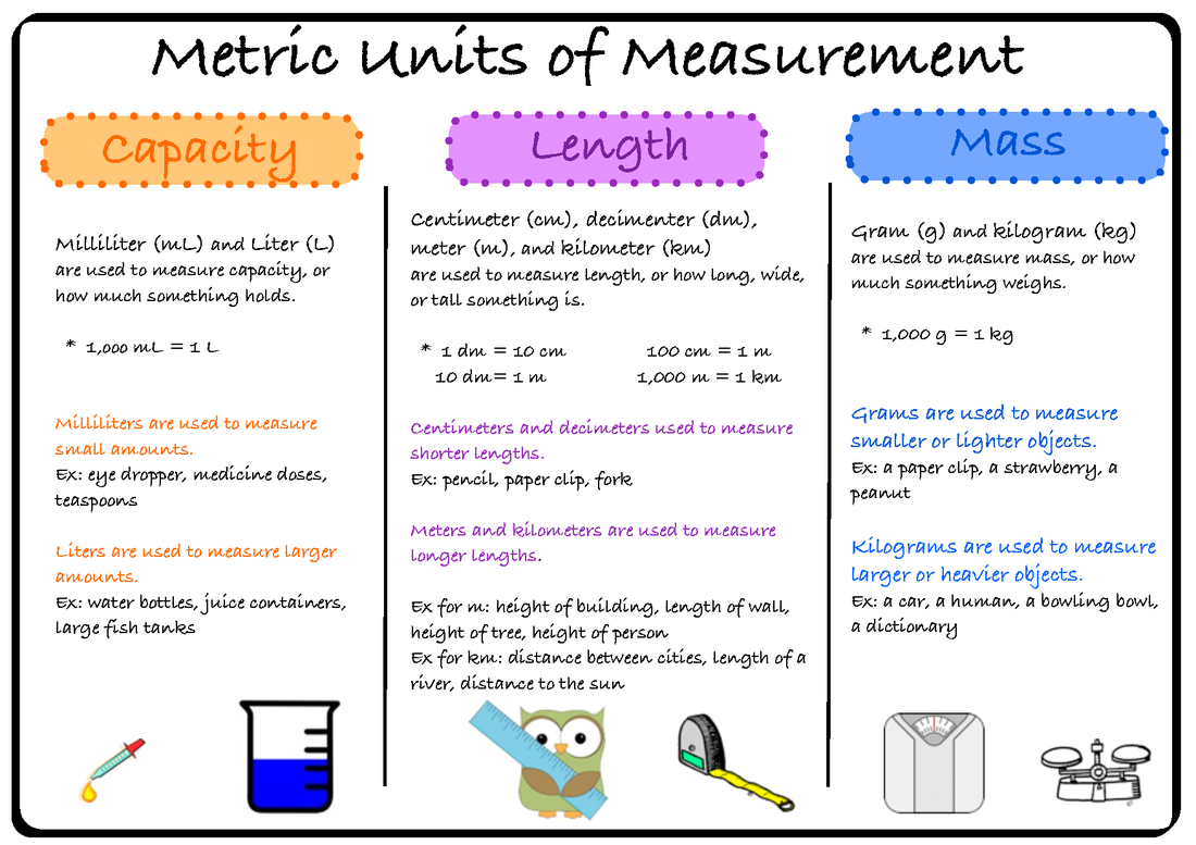 Units Of Measurements
