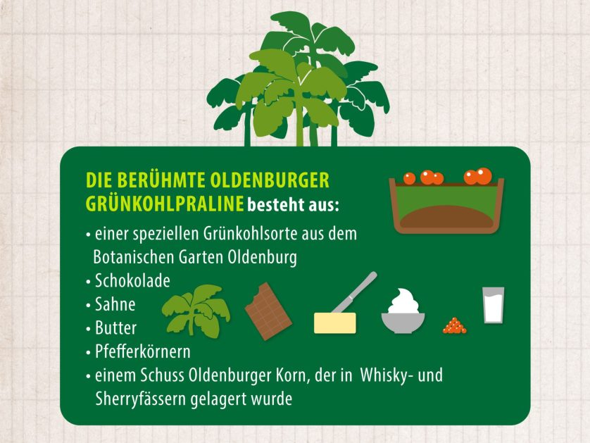 Übersicht der Zutaten der Grünkohl-Praline