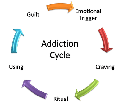 How to treat sexual addiction