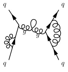 Drawing Feynman Diagrams with FeynMP Package in LaTeX