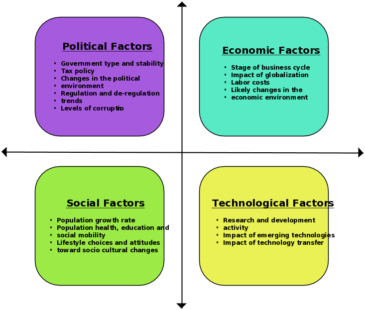Pest Analysis Of Business Environment About Nigerians