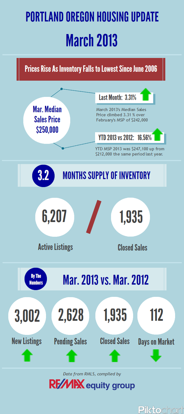 RE MAX equity group Housing Update March 2013.lakeoswegorealestateblog.wordpress.com