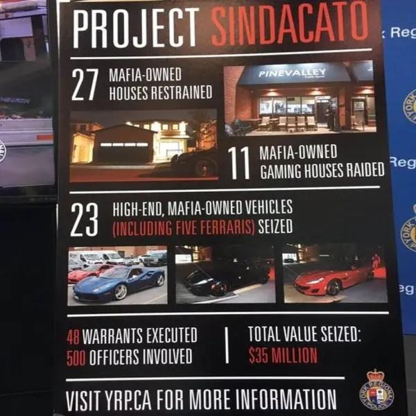 Project Sindacato