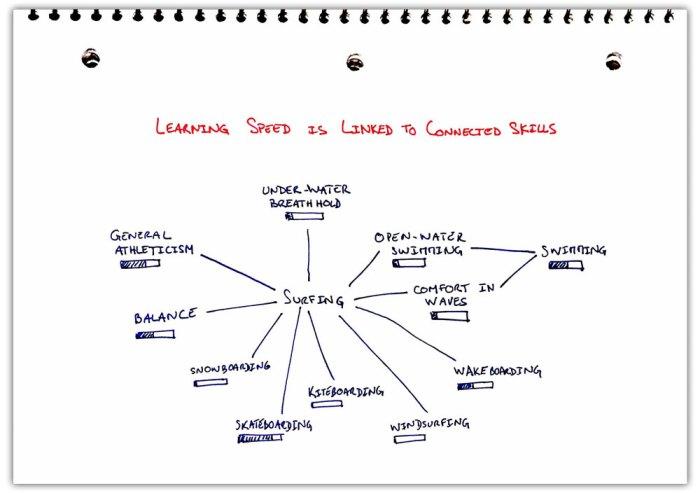 learningSpeed-linked-ConnectedSkills