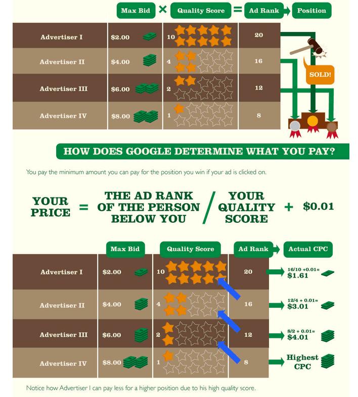 Google Adwords Quality Score vs Bid Price Formula Infographic