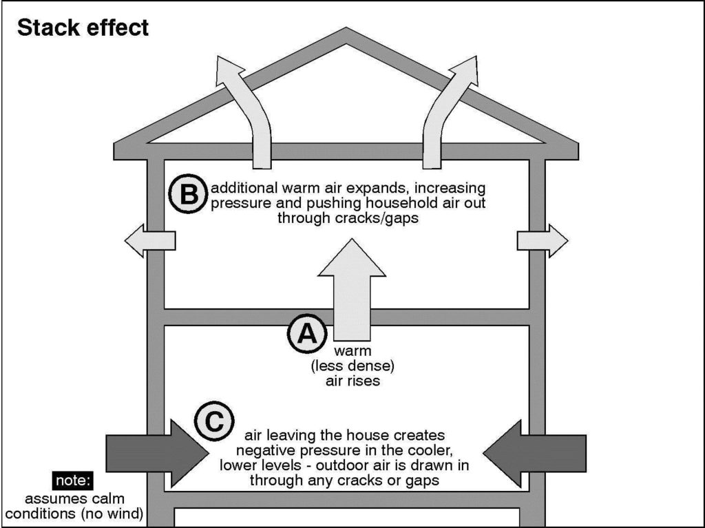 house insulation diagram wiring for 7 way plug minimize the stack effect above all winnipeg home attic