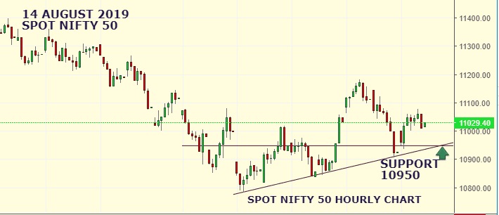 Daily Analysis of Stock Market – NIFTY – 14th August 2019 3