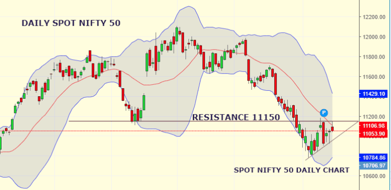 Daily Analysis of Stock Market – NIFTY – 19th August 2019 1