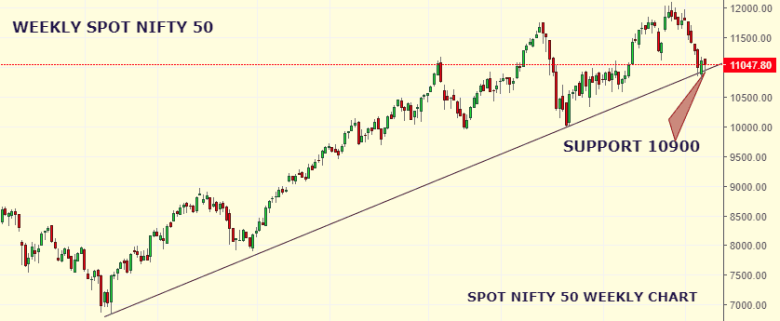 Market Weekly Analysis Edition – NIFTY – 12th August 2019 to 16th August 2019 1